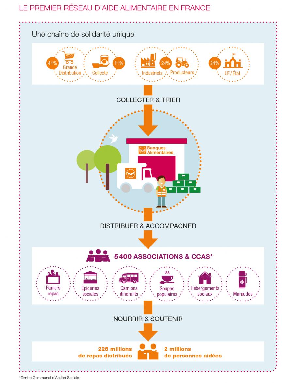 schéma comment fonctionne la Banque Alimentaire