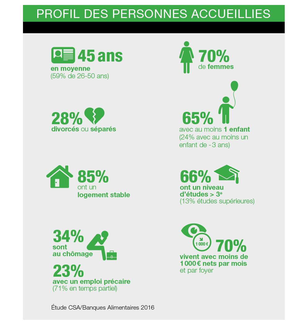 Infographie sur les bénéficiaires des dons de la Banque Alimentaire